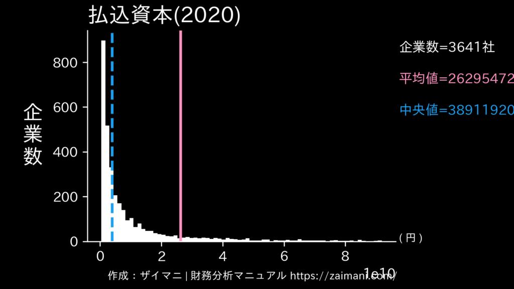 払込資本(2020)の全業種平均・中央値