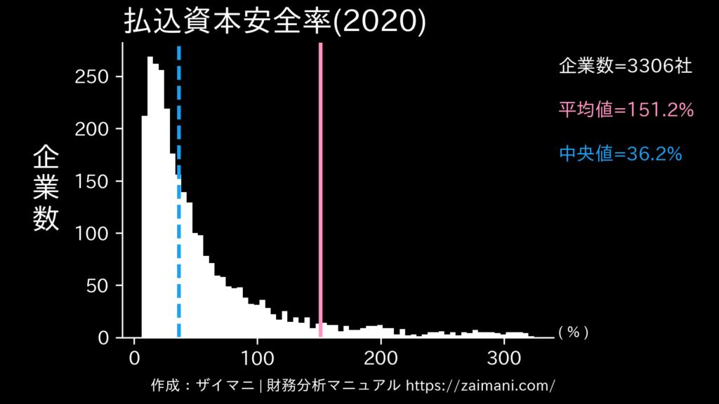 払込資本安全率(2020)の全業種平均・中央値
