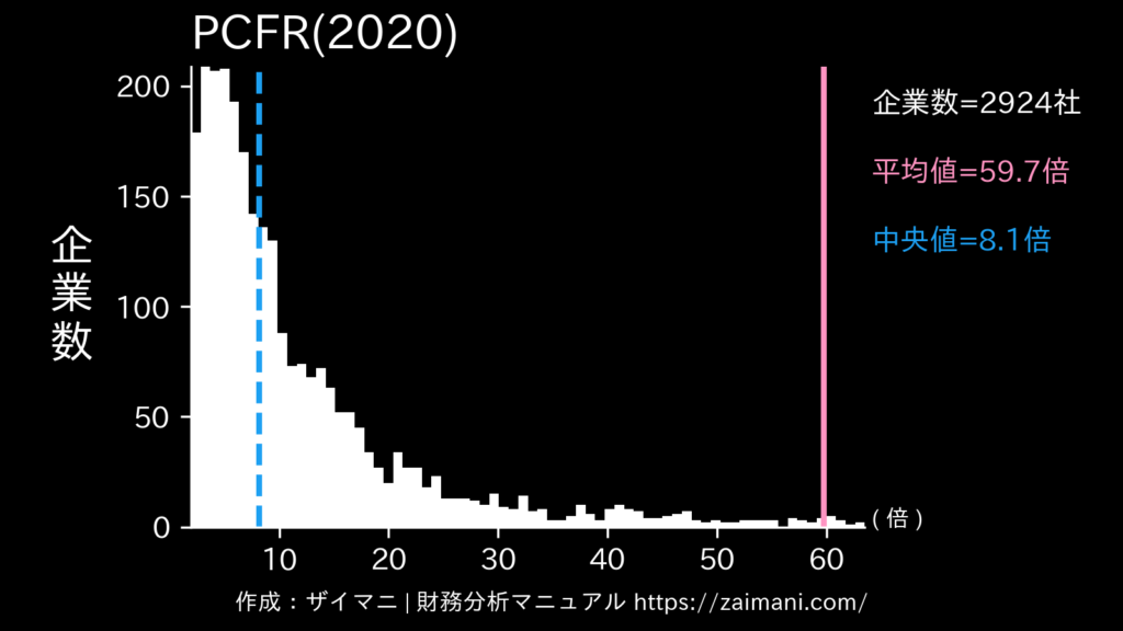 PCFR(2020)の全業種平均・中央値