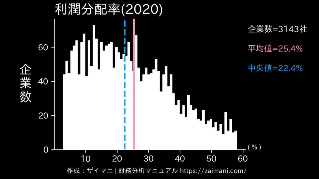 利潤分配率(2020)の全業種平均・中央値