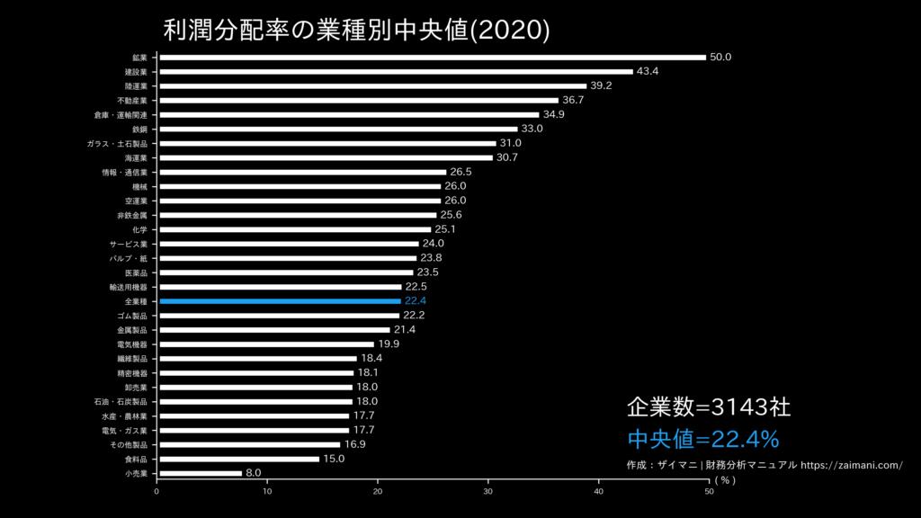 利潤分配率の目安(全業種中央値)