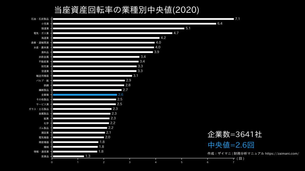 当座資産回転率の目安(全業種中央値)