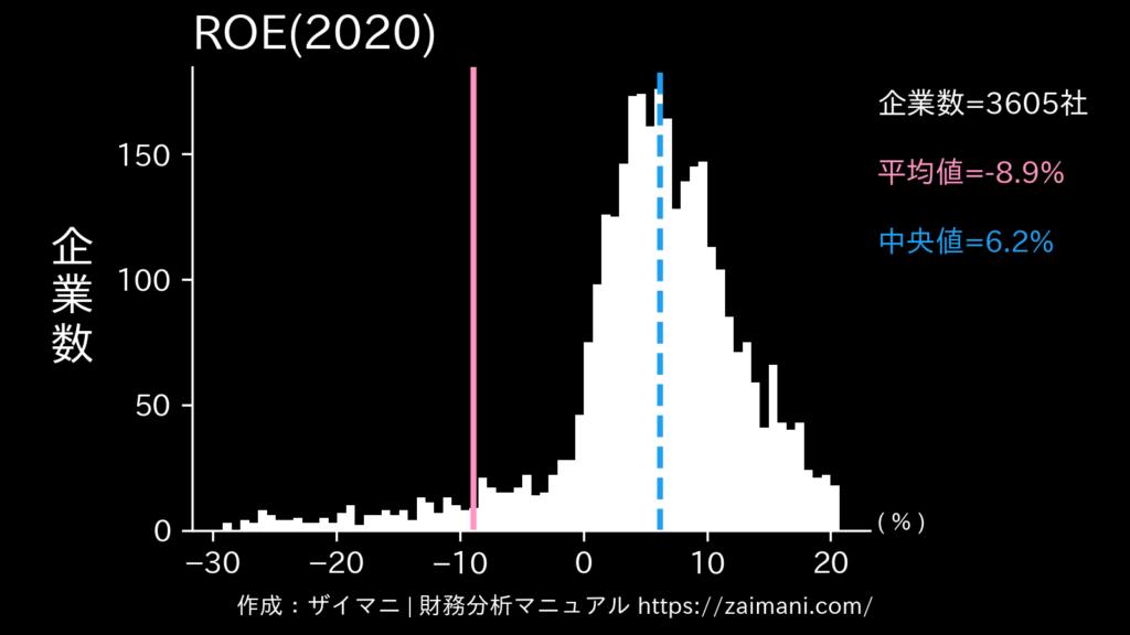 ROE(2020)の全業種平均・中央値