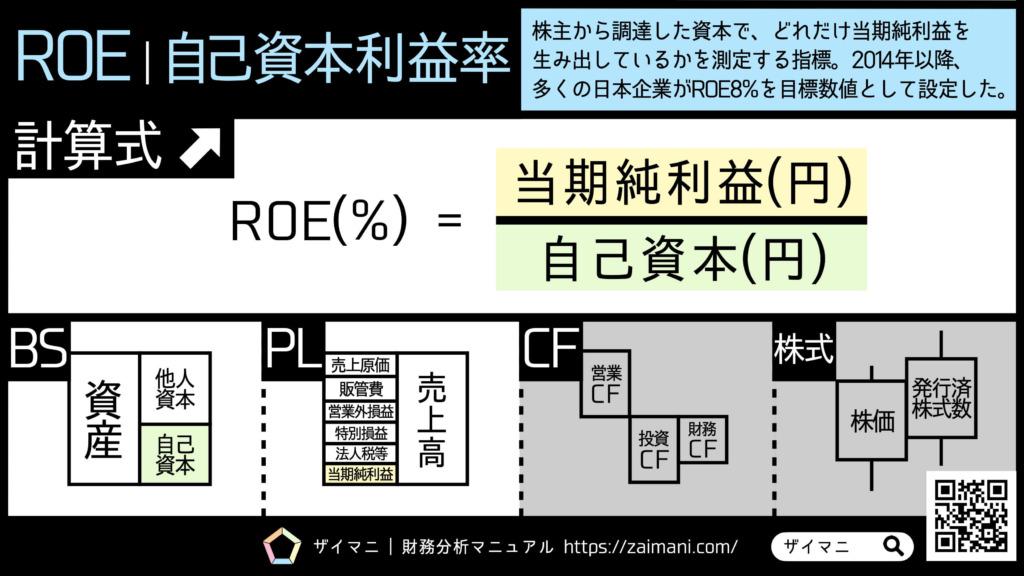 財務指標 | ROEの意味・計算式