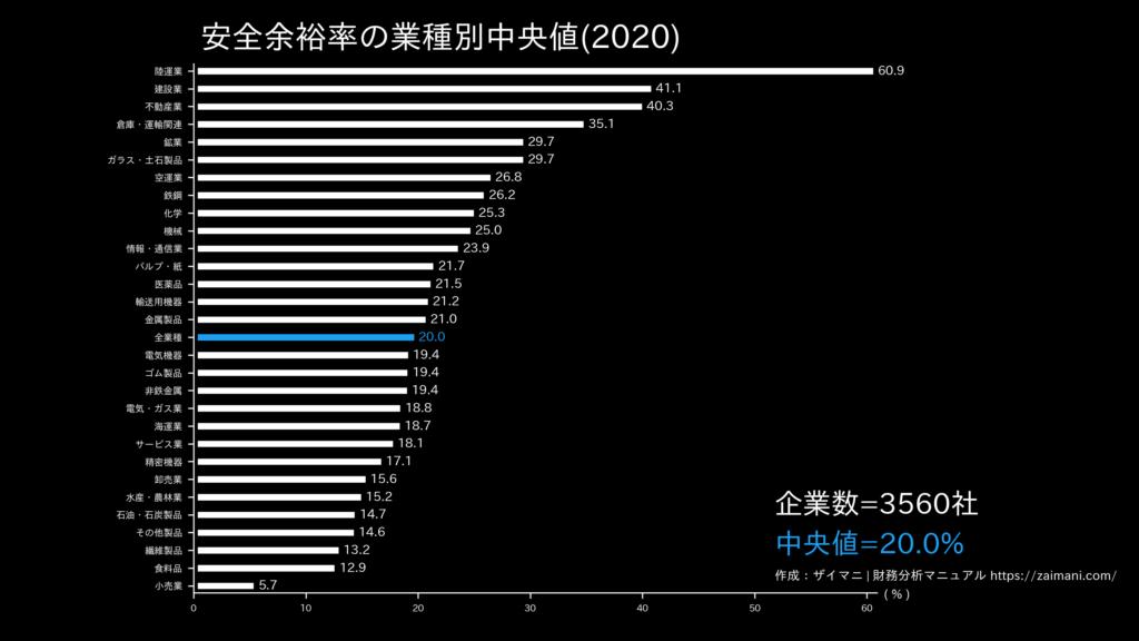 安全余裕率の目安(全業種中央値)