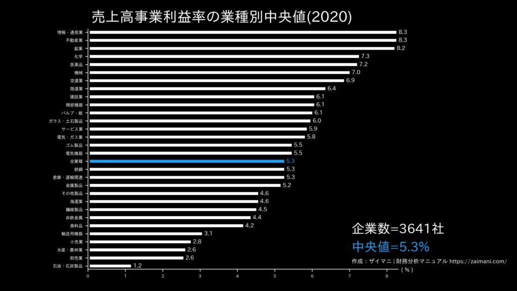 売上高事業利益率の目安(全業種中央値)