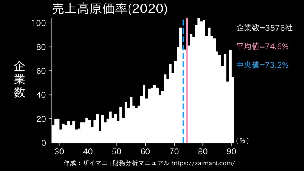 売上高原価率(2020)の全業種平均・中央値