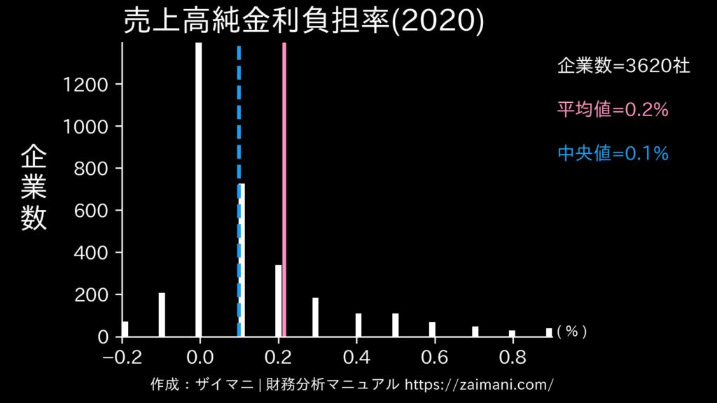 売上高純金利負担率(2020)の全業種平均・中央値