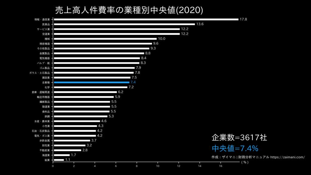 売上高人件費率の目安(全業種中央値)