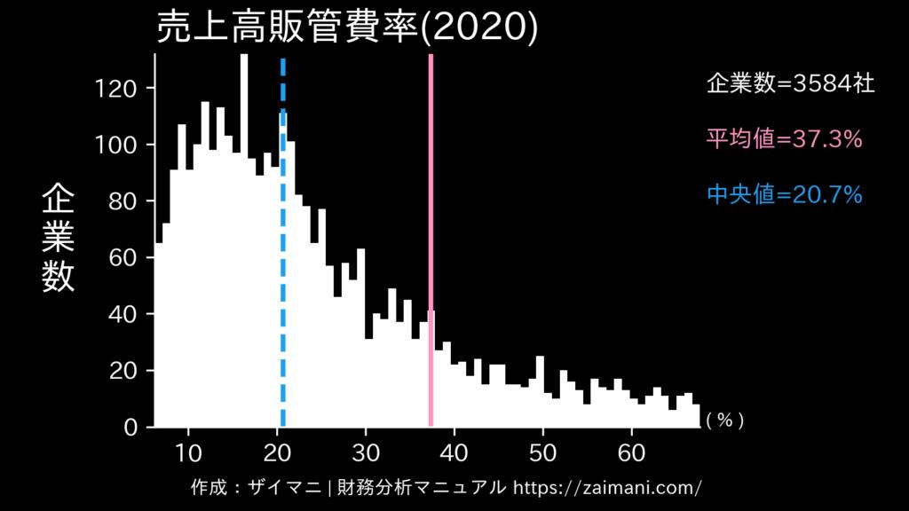売上高販管費率(2020)の全業種平均・中央値