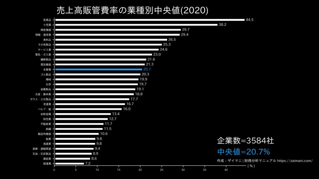 売上高販管費率の目安(全業種中央値)