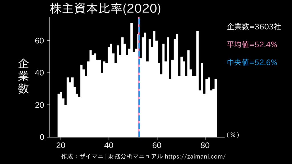 株主資本比率(2020)の全業種平均・中央値