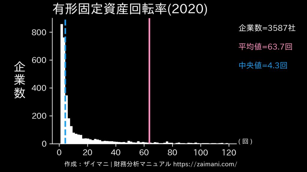 有形固定資産回転率(2020)の全業種平均・中央値