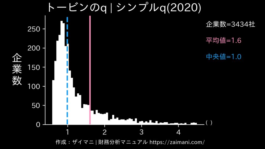 トービンのq(2020)の全業種平均・中央値