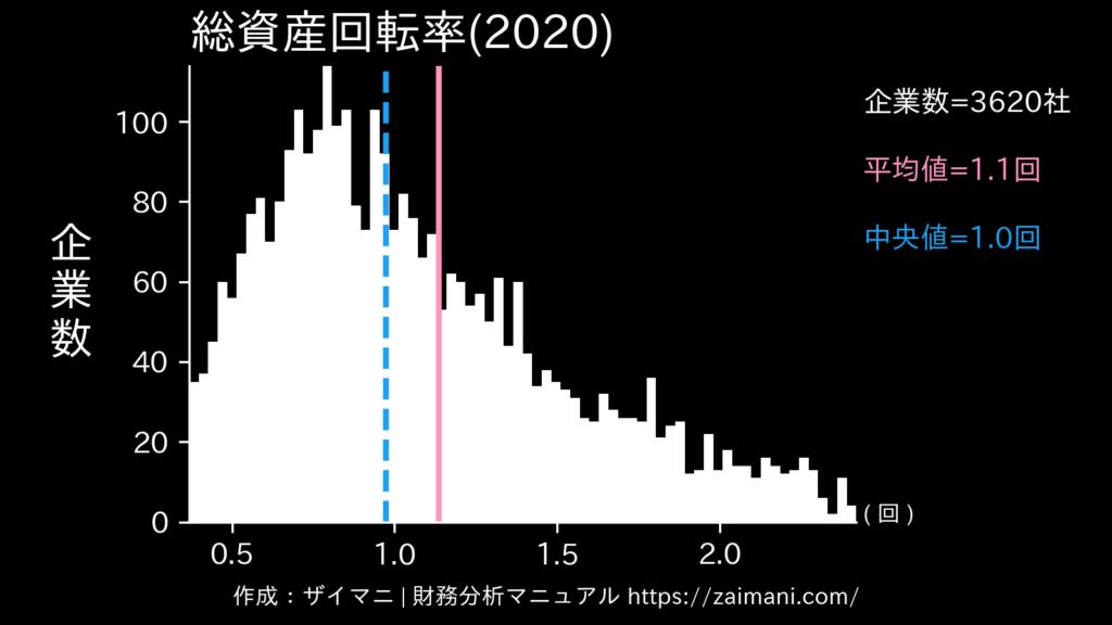 総資産回転率(2020)の全業種平均・中央値